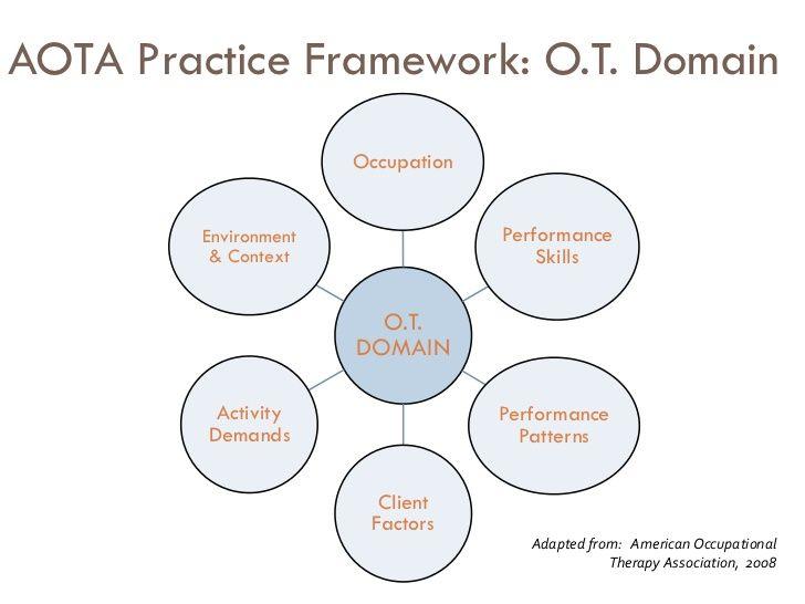 Aota practice framework ot domain occupation environment aota practice framework ot domain occupation environment performance fandeluxe Choice Image