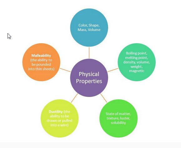 physical properties of matter - Google Search | 6th Grade ...