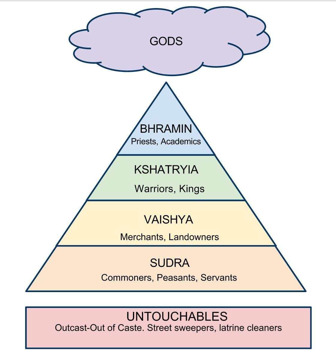 india caste system | Social Studies (World) | Pinterest | More ...