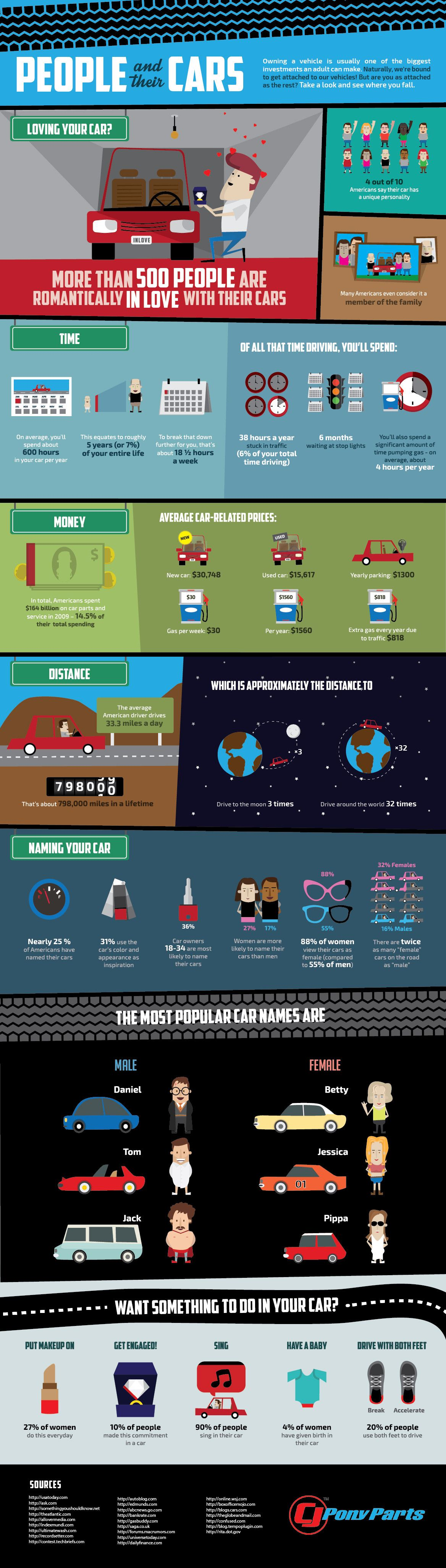 people and their cars infographic infographic cars and car repair. Black Bedroom Furniture Sets. Home Design Ideas