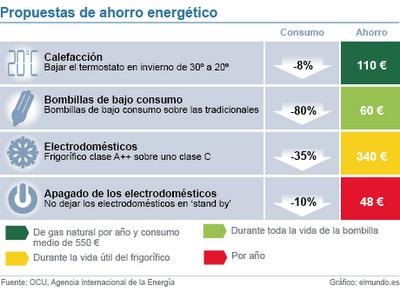 eficiencia energtica bombillas de bajo consumo ahorro calefaccin apagado de medio