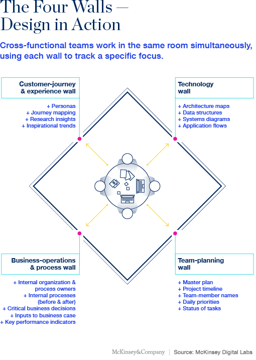 Design Thinking  Digital Mckinsey  Mckinsey  Company  Strategy