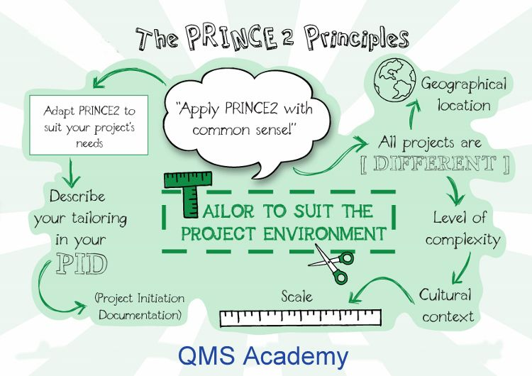 Prince 2 Principles Tailor To Suit The Project Environment