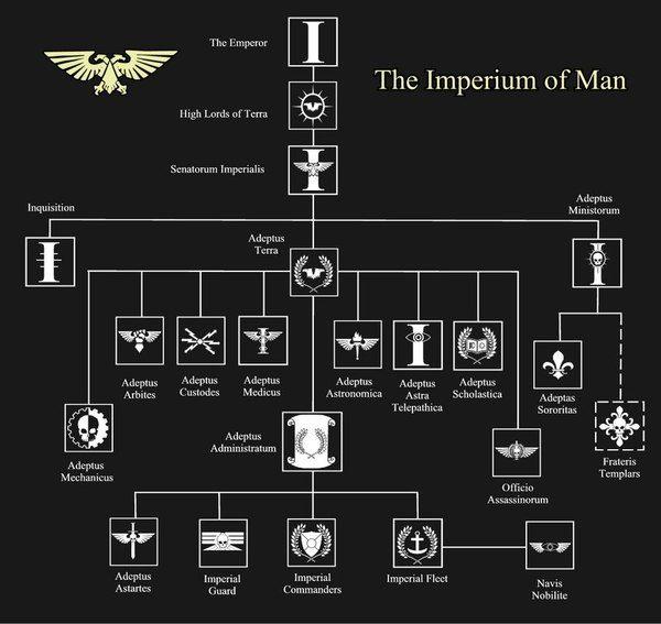 Иерархия в Империуме.