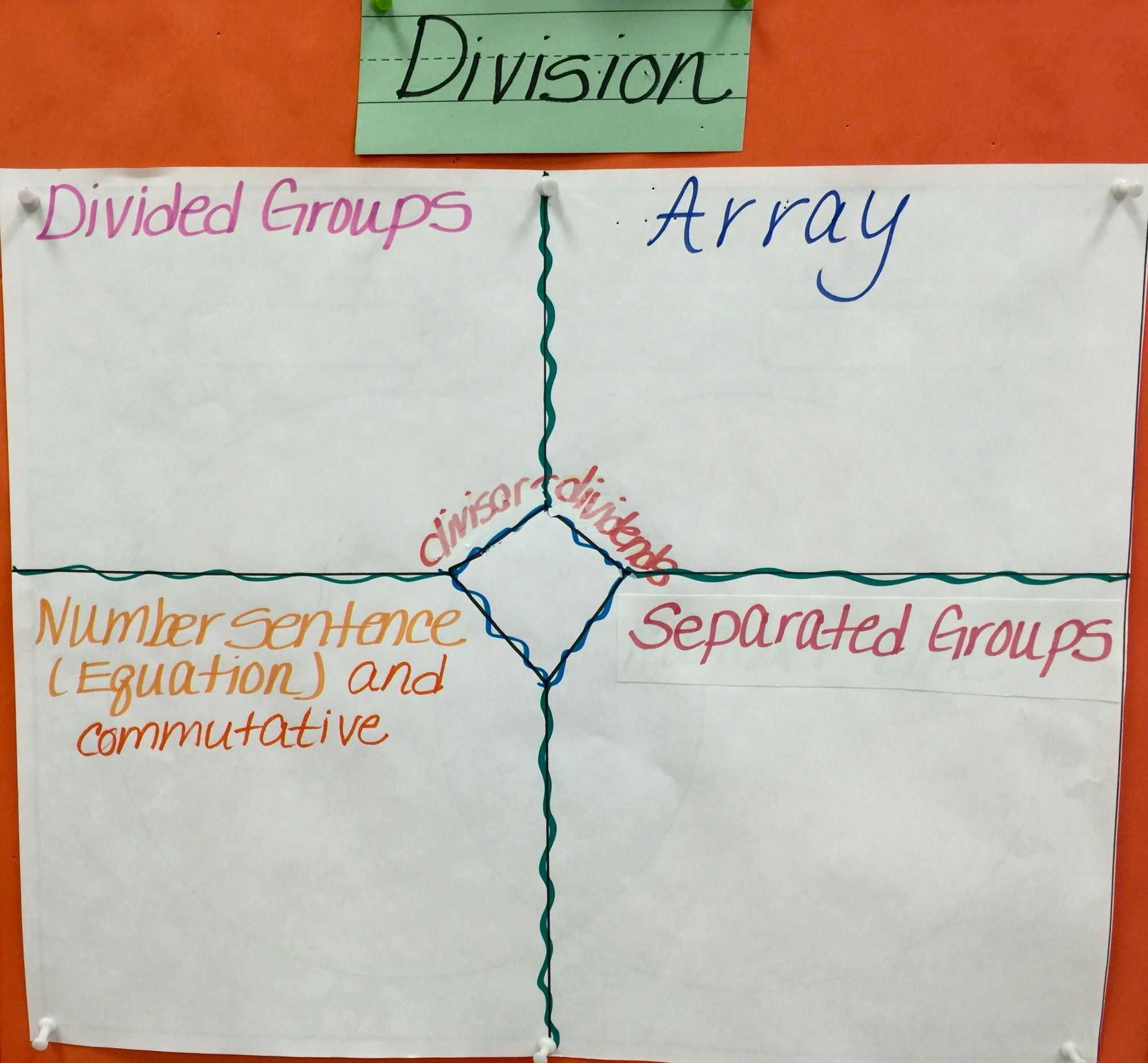 Frayer Model To Show 4 Ways To Represent A Division