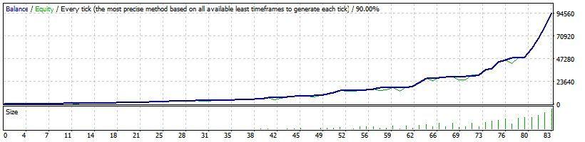 Minimum investment forex trading