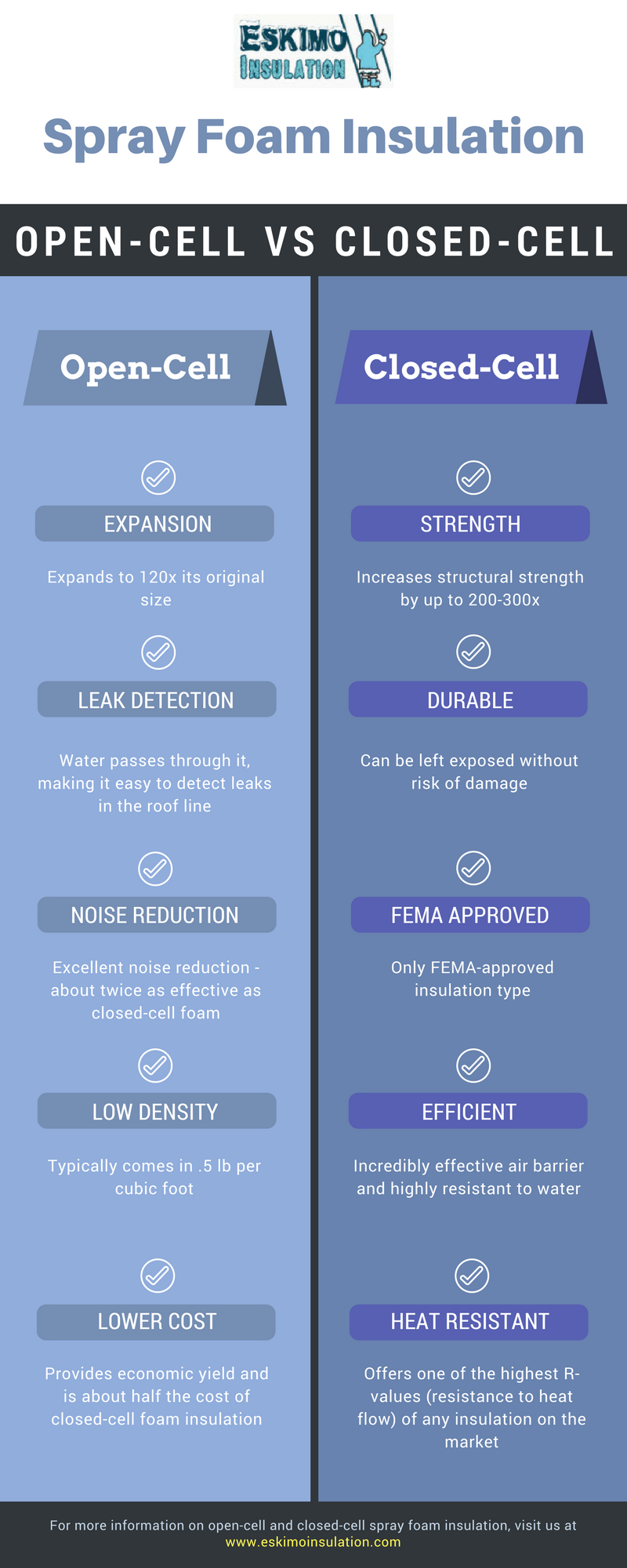 Open Cell Vs Closed Cell Insulation Infographic Spray Foam Insulation Spray Foam Insulation