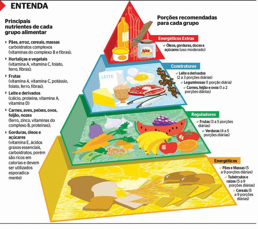 Resultado De Imagem Para Piramide Alimentar Com Imagens