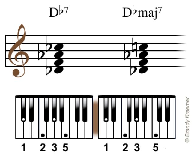 Major Seventh Chords For Piano Piano Chords Pinterest Pianos