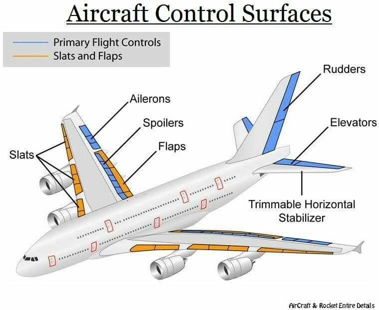Aircraft Flight Control Surfaces Aircraft Instruments Aviation