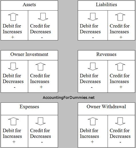 Debit And Credit Cheat Sheet General Ledger Debits Credits - printable ledger pages