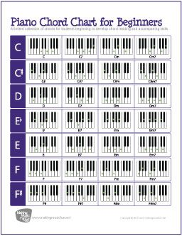 Free Printable Piano Chord Chart Makingmusicfun Net With Images