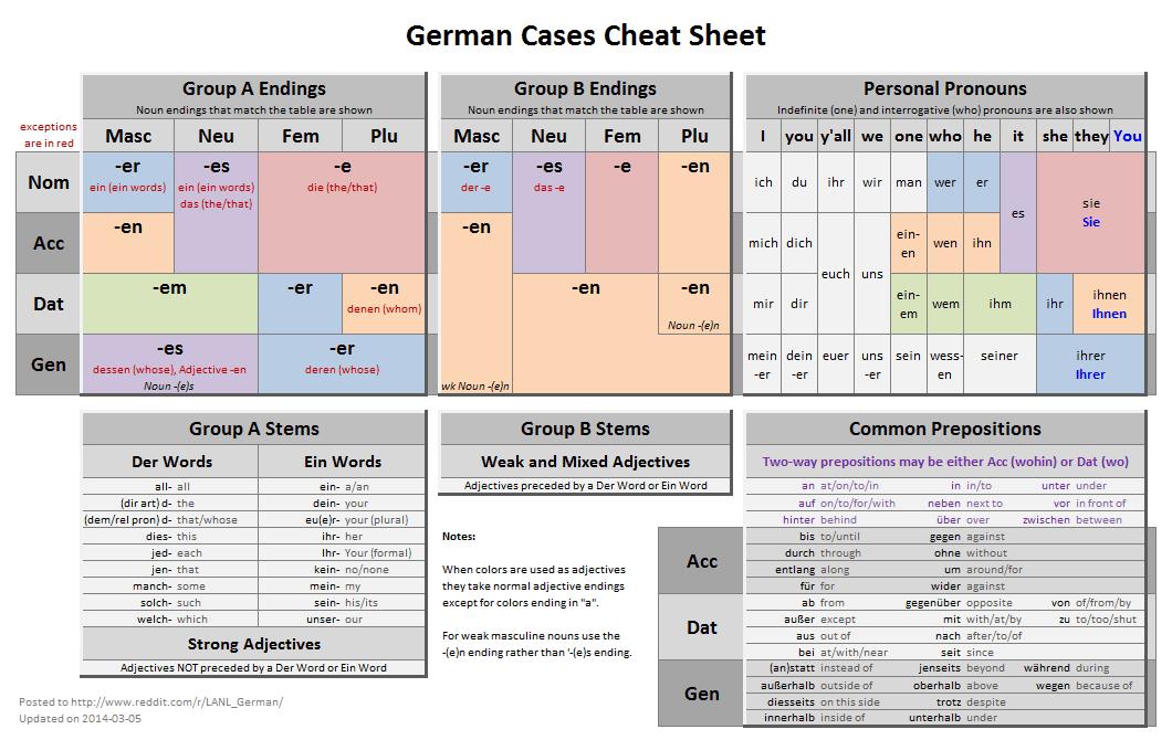 German Cases 'Cheat Sheet' | Deutsch | German grammar ...