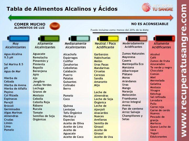 menu de dieta alcalina
