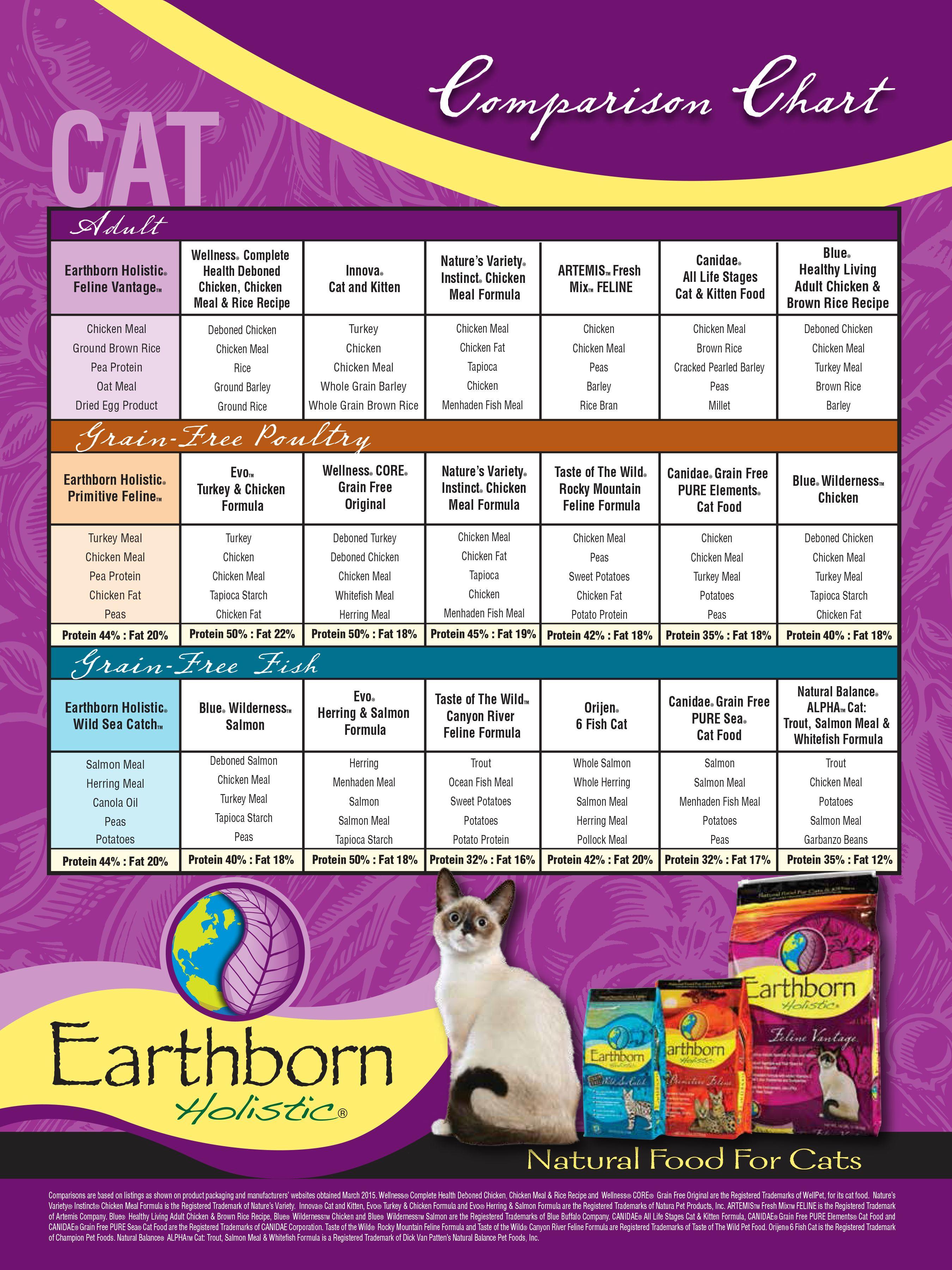 2015 Earthborn Holistic Cat Dry Kibble Grain And Grain Free Formulas Vs A Variety Of The Most Cu Kitten Food Kitten Formula Chicken Rice Recipes