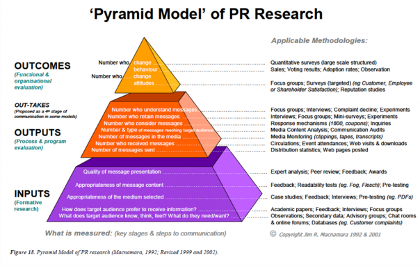 Pyramid Model of PR Research | PR | Pyramid model, Interactive marketing, Public relations
