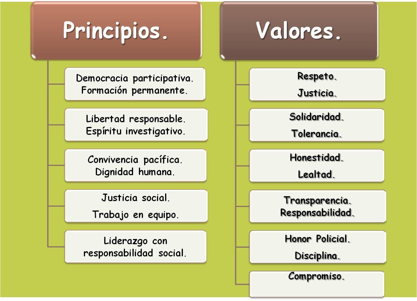 Principios y valores. | LOS VALORES & LAS VIRTUDES | Pinterest