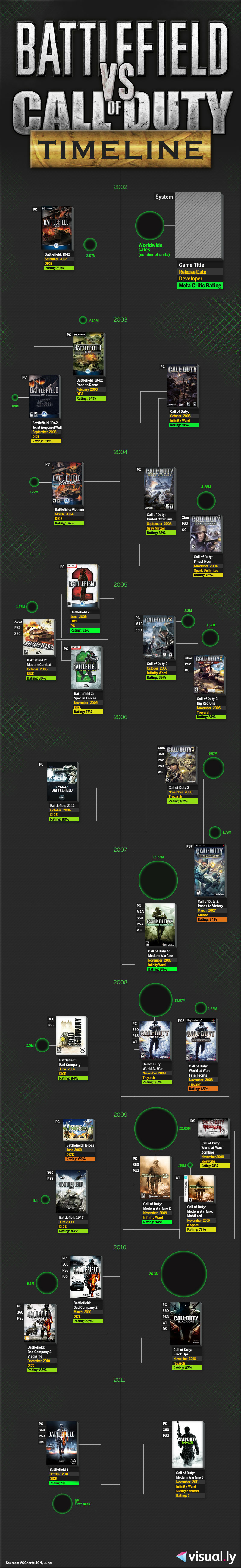 A History Of Battlefield Versus Call Of Duty Call Of Duty Battlefield Modern Warfare