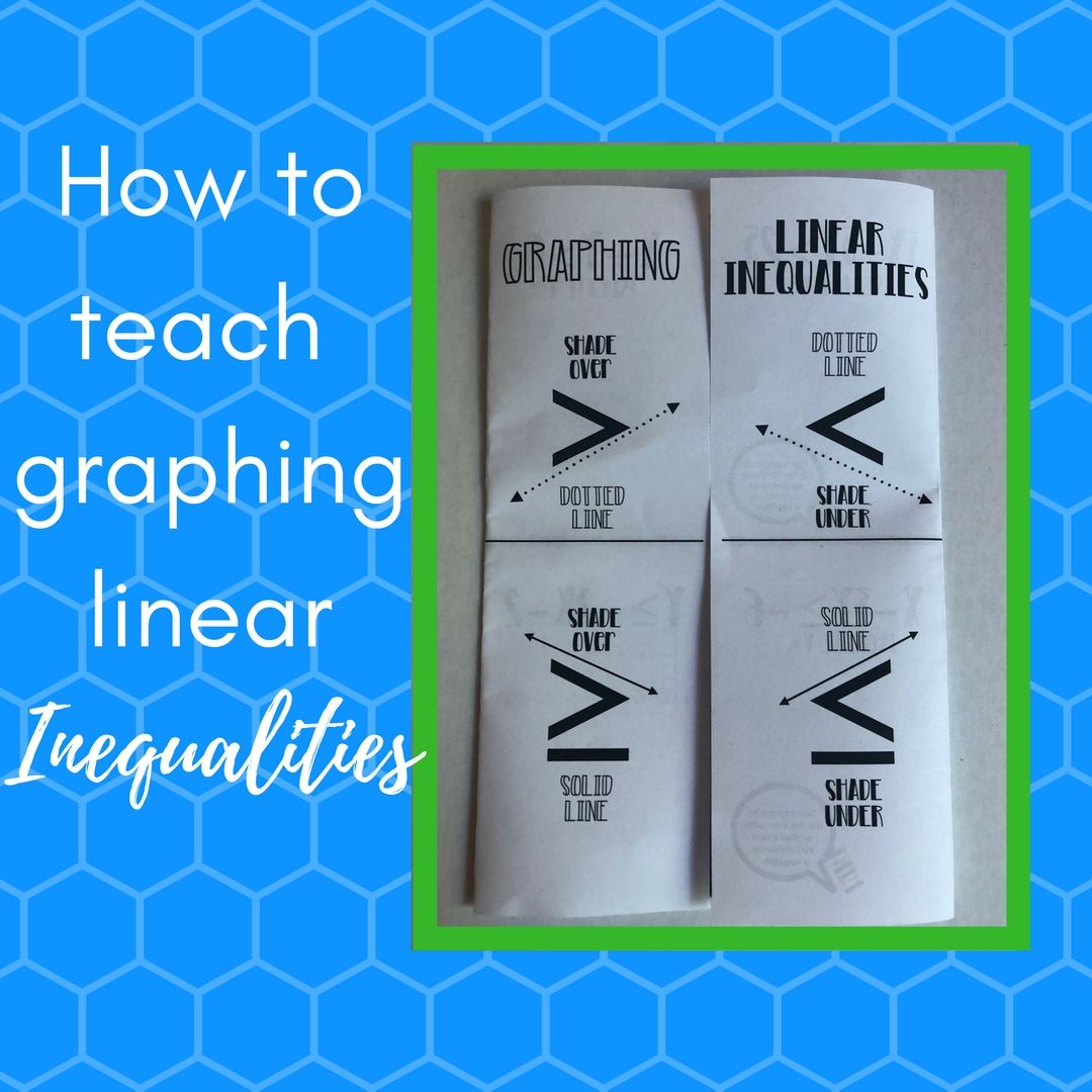 How to teach graphing linear inequalities | Curriculum, Students and ...