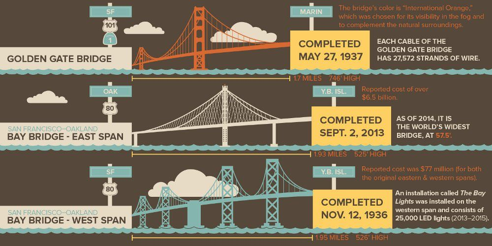 59 Illustrated Facts about San Francisco - The Bold Italic - San Francisco