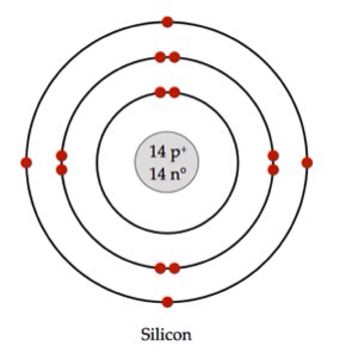 image result for silicon atomic model school ionization energy bohr diagram silicon atom [ 1124 x 1180 Pixel ]