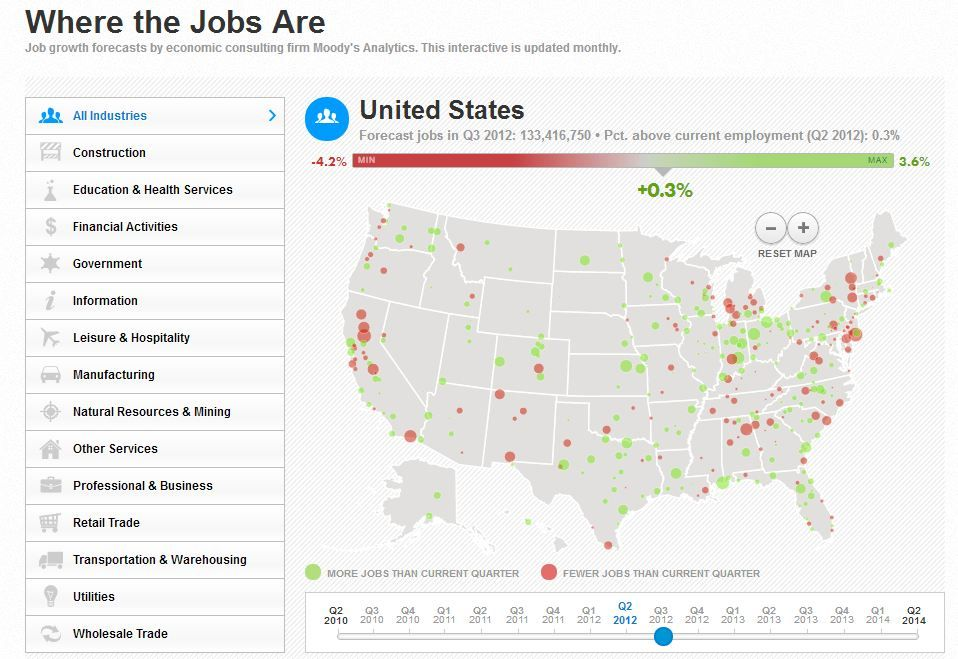 Job forecasts by industry includes historical data for