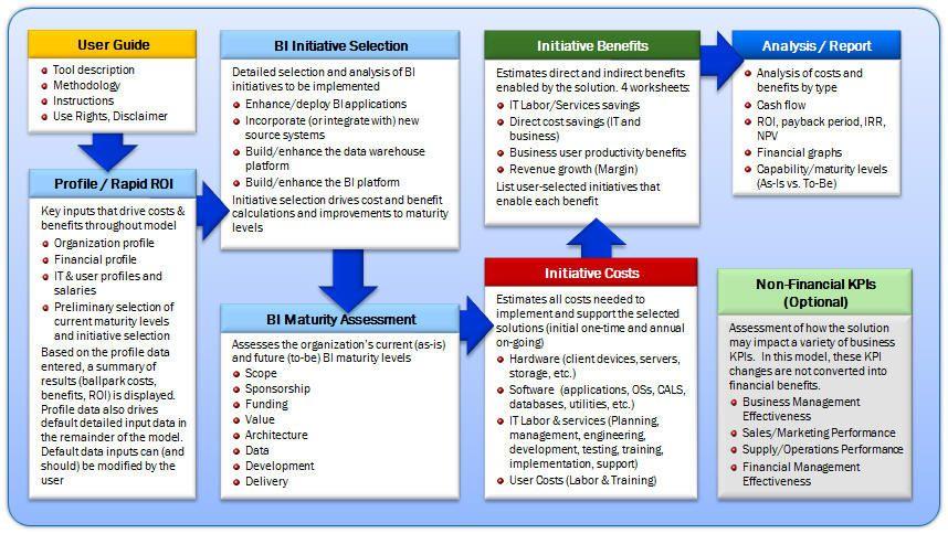 business intelligence methodology - Google Search Business - sample vendor analysis