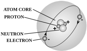 See the electron configuration of atoms of the elements 14 atom diagrams atom diagram ccuart