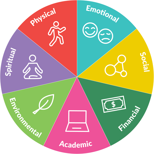 Wheel Of Choices One Stop Wellness In 2021 Wellness Wheel Wellness Ways To Be Healthier