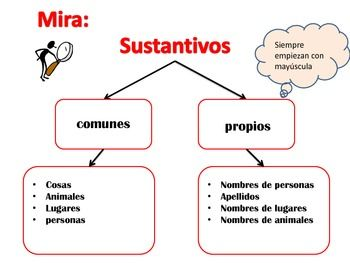 Sustantivos Propios Y Comunes Bilingual Classroom Spanish Anchor Charts Bilingual Education