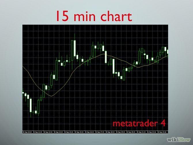 Read Forex Charts с изображениями