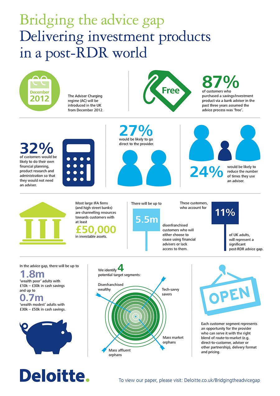 1000+ images about Deloitte Infographics on Pinterest