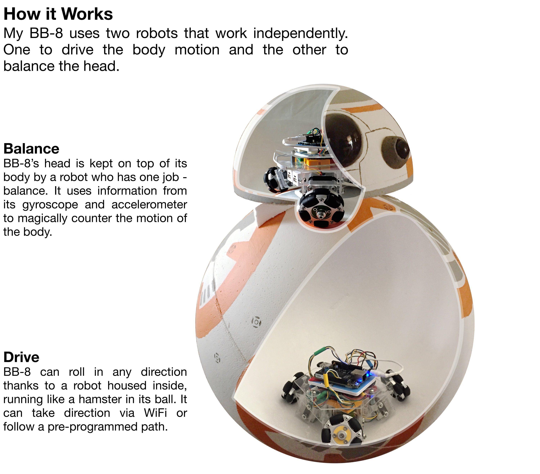 Download PDF Beaglebone Robotic Projects Free Online