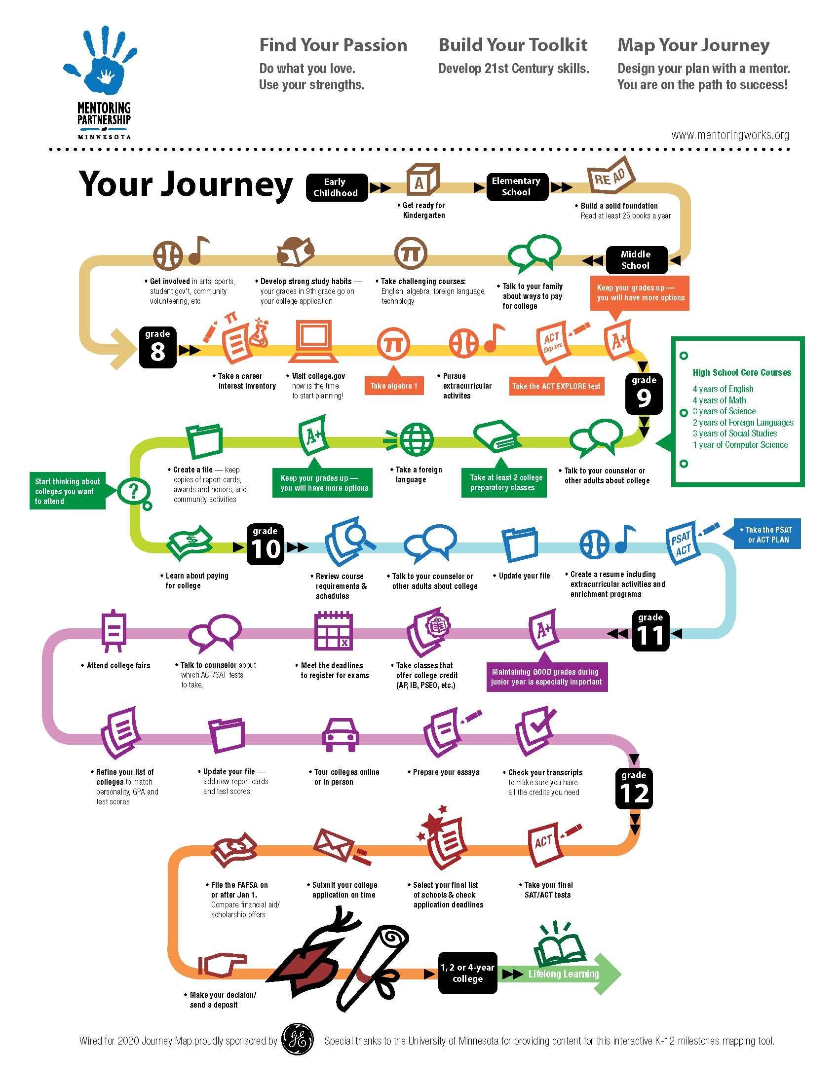 Sephora Map : sephora, Wired, Future, Journey, Mapping,, Customer, Thinking