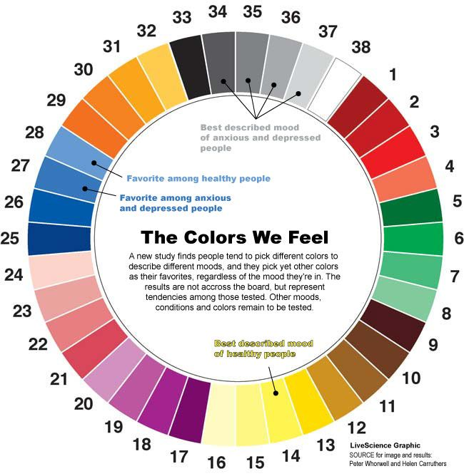 Different Colors Describe Happiness vs. Depression