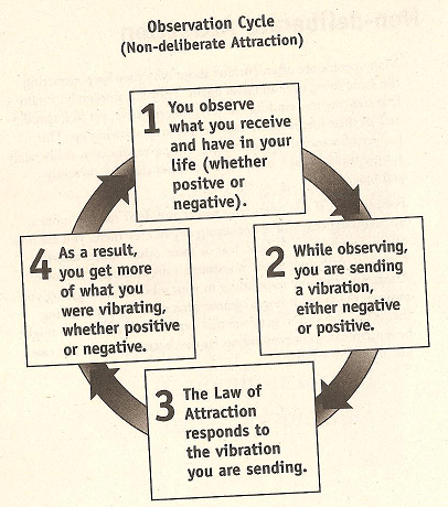 The power within the Law of Attraction.