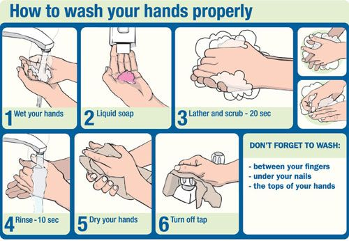 Flat Abs Safe Stomach Hand Washing Poster Proper Hand Washing