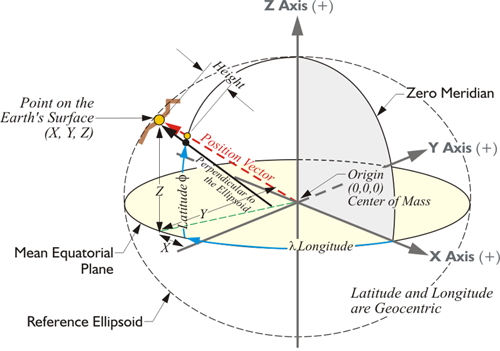 diagram showing the xyz coordinates of a point on the earth's surface