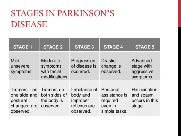STAGES OF PARKINSONS DISEASE PDF DOWNLOAD