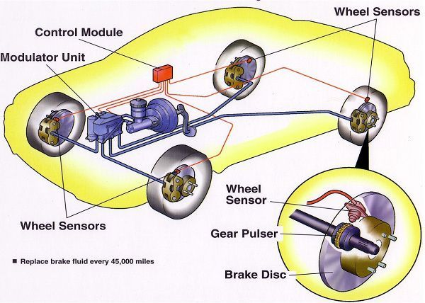 Pin On Car Safety Features