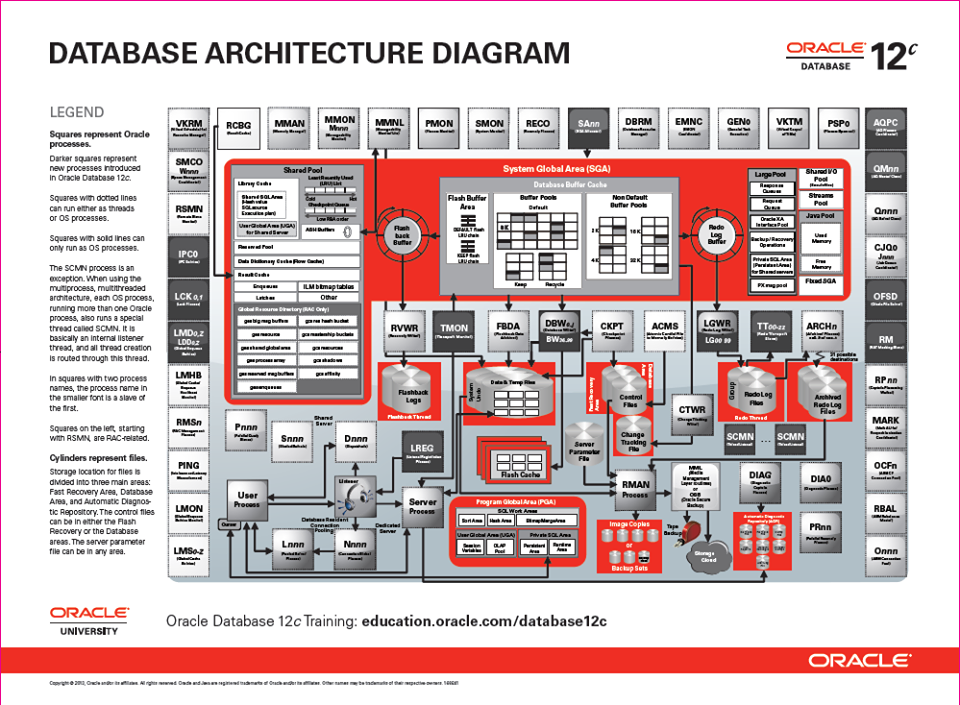 The cutting edge architecture behind the oracle 12c for Architecture oracle