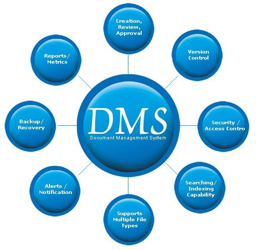 Document Management System Document Management System Records Management Management