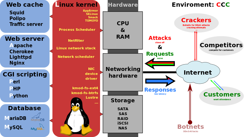 L.A.M.P. Stack Diagram Linux, Apache, MySQL, Perl (or PHP