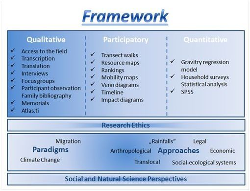 Quantitative Research Methods  Google Search  Qualitative