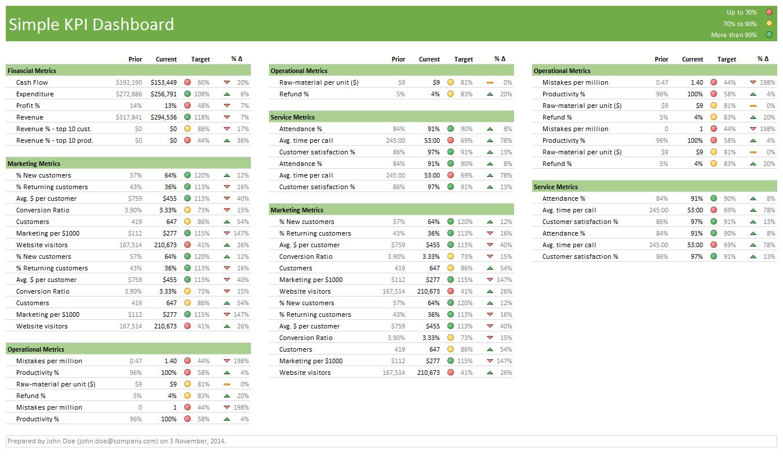 Simple KPI Dashboard - 3 Column Layout | Excel in 2018 | Pinterest ...