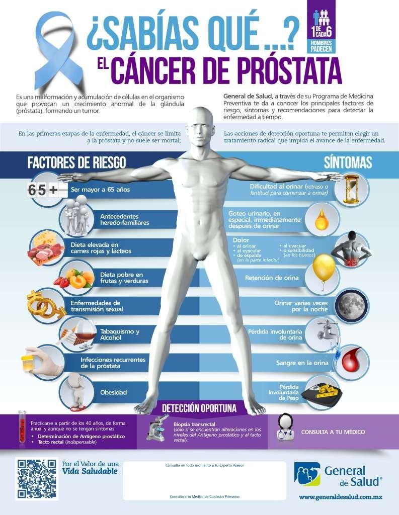 dolores en el cáncer de próstata