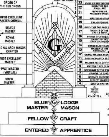 Picture Masonic Literaturec Pinterest Masonic Symbols