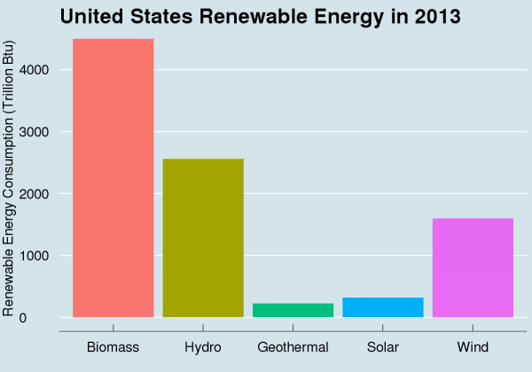 How Much Solar Energy Does The Usa Use Our Solar Energy Solar Energy Solarenergy Solarpower Solar Energy Facts Renewable Energy Solar Energy Diy