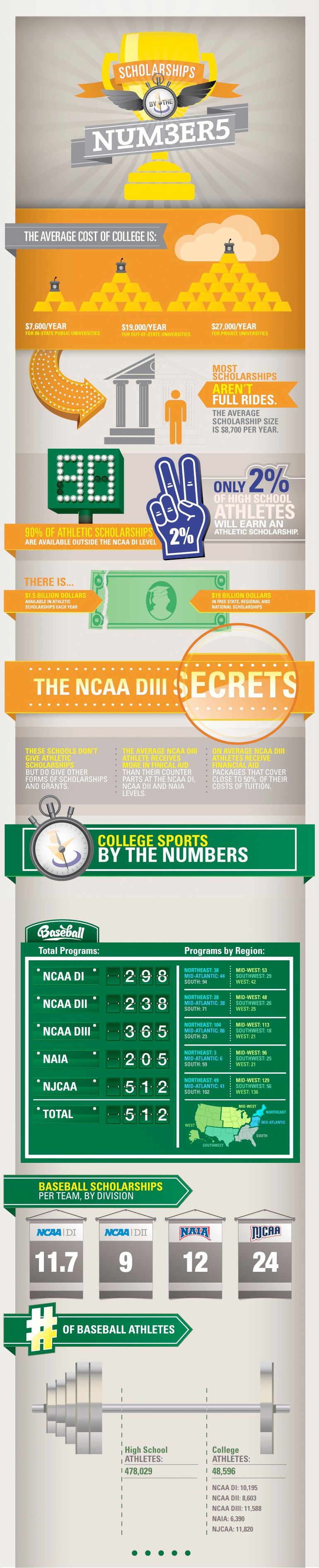 College Baseball Scholarship By The Numbers College Baseball Scholarships Scholarships For College