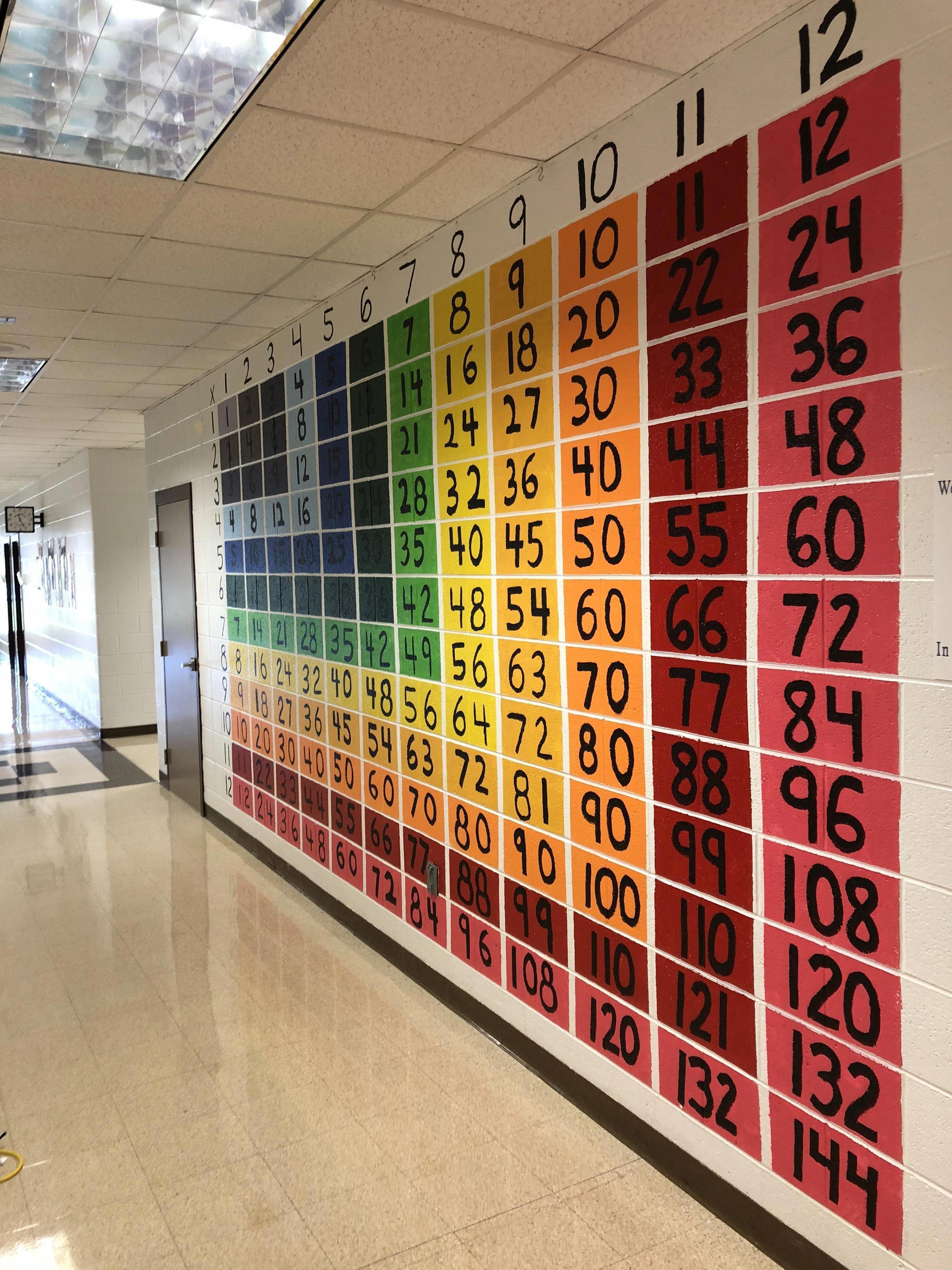 Completed Multiplication Chart In 5th Grade Hallway Hallwayideas Hallwaydecorations School Hallway Decorati School Murals School Hallways Multiplication Chart